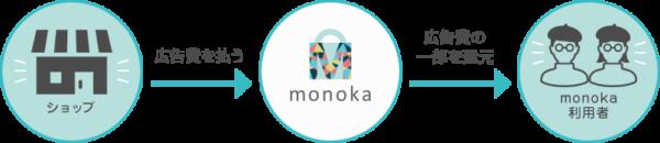 monoka(モノカ)仕組み
